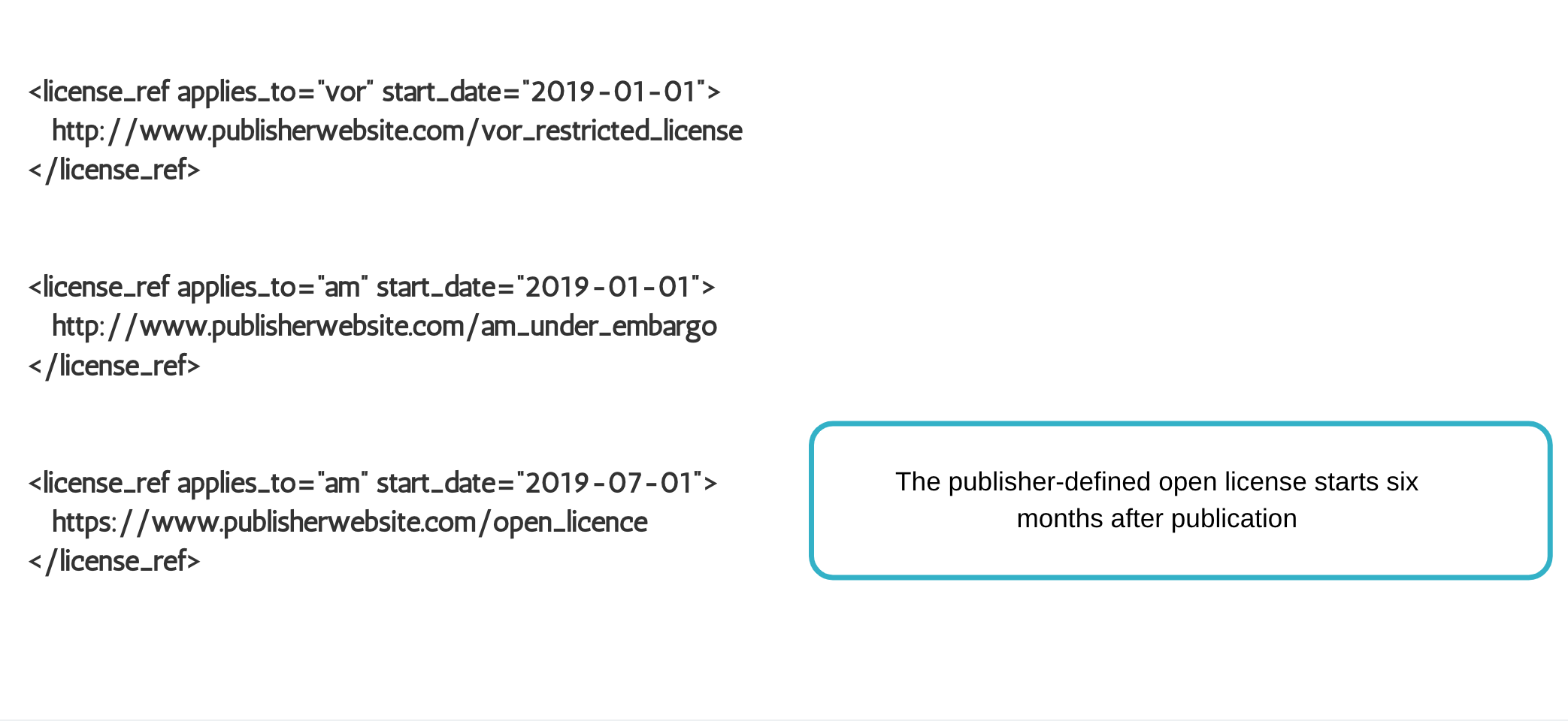 Green OA with publisher-defined post-embargo license