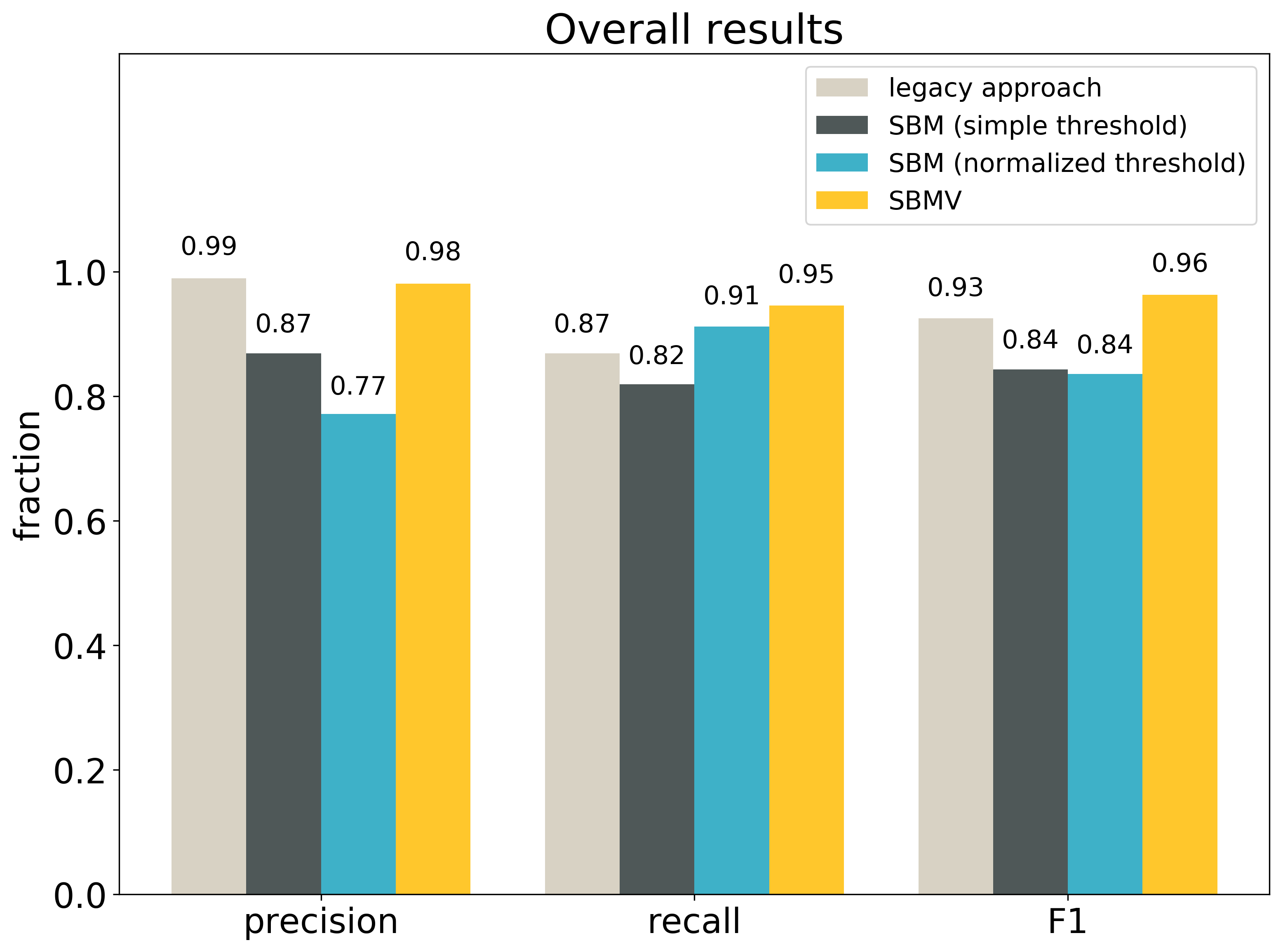 overall comparison of reference matching algorithms on real dataset