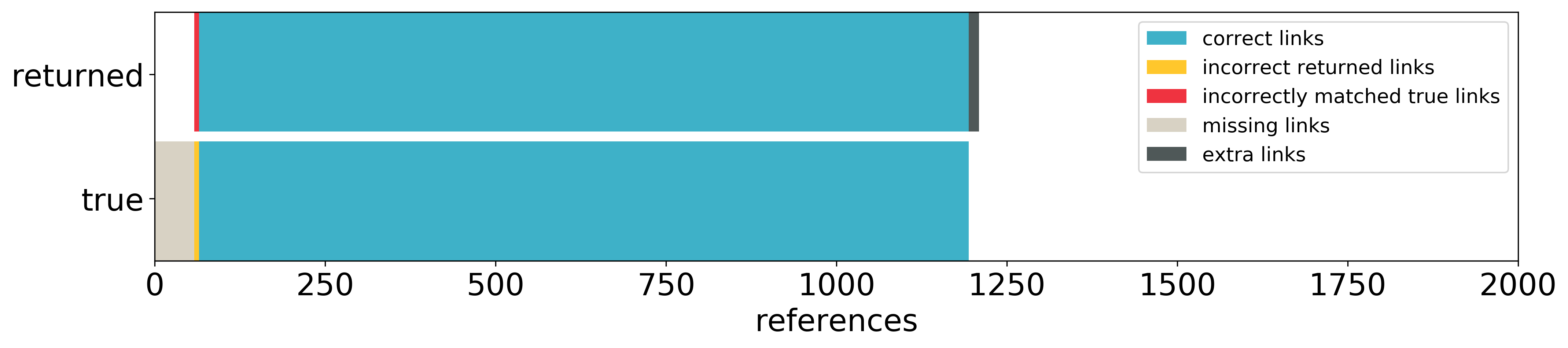references errors distribution
