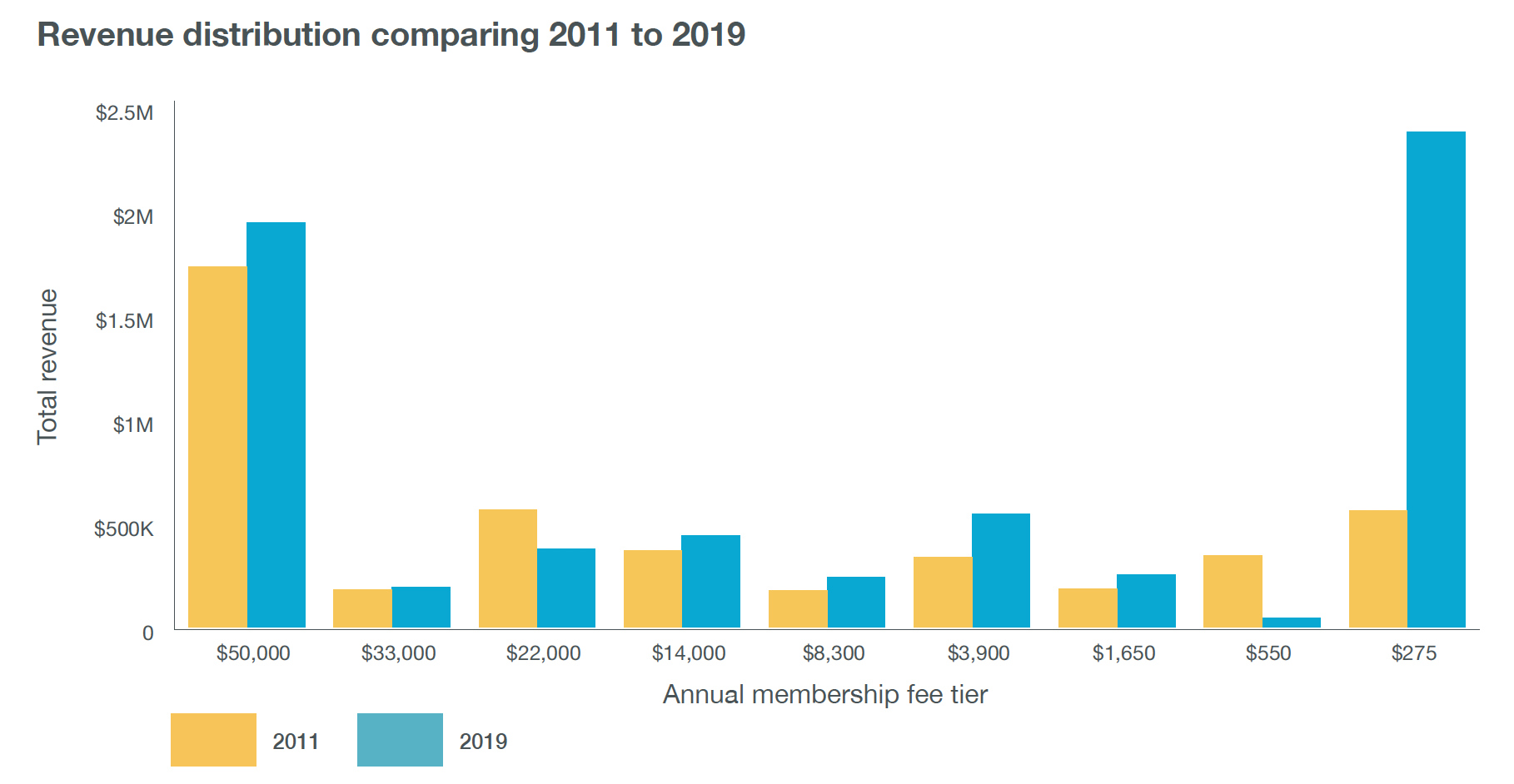 Revenue distribution by membership fee tier, comparing 2011 with 2019