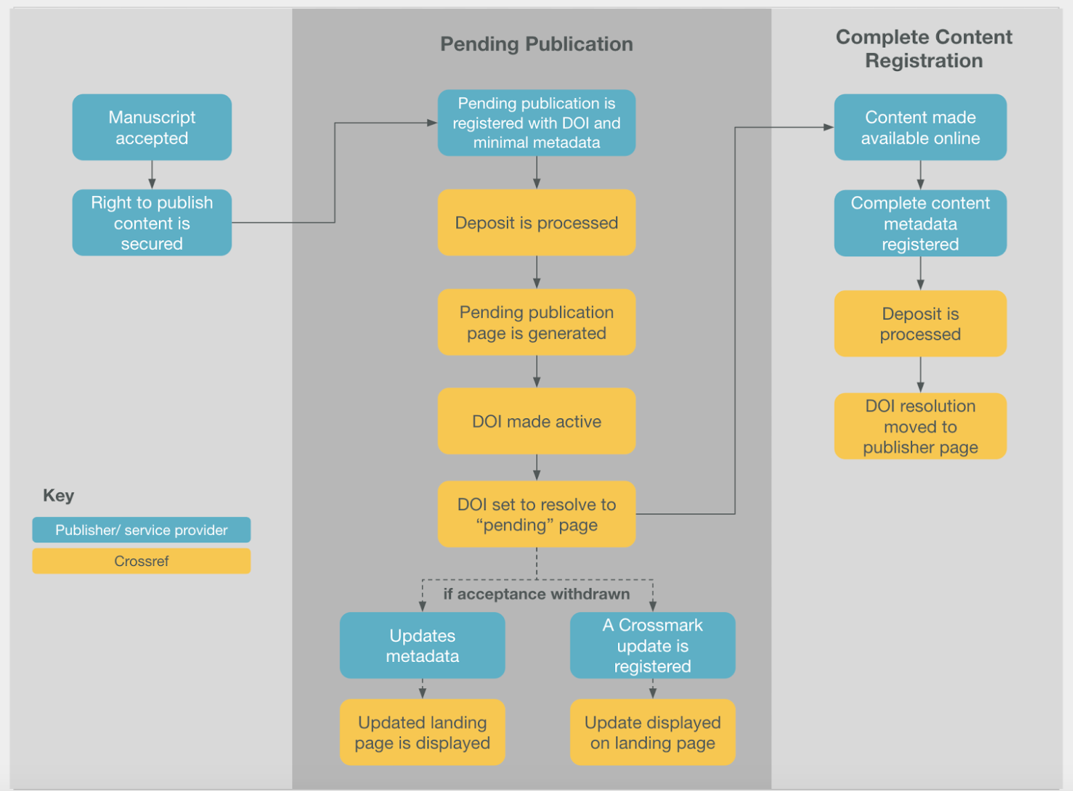 Pending Publication workflow