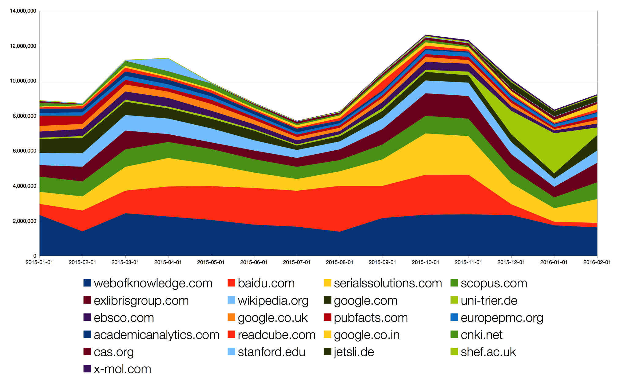 month-top-10-filtered-domains